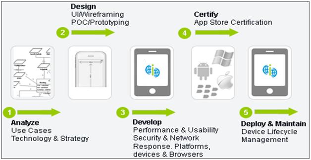 Quy trình viết ứng dụng cho android của Bmd