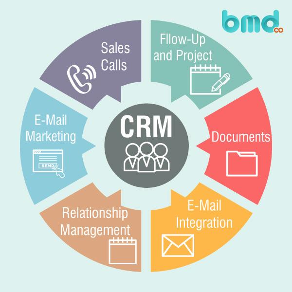 Chức năng phần mềm CRM