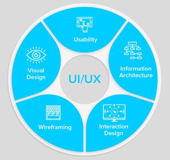Các nguyên tắc thiết kế UI, UX là gì