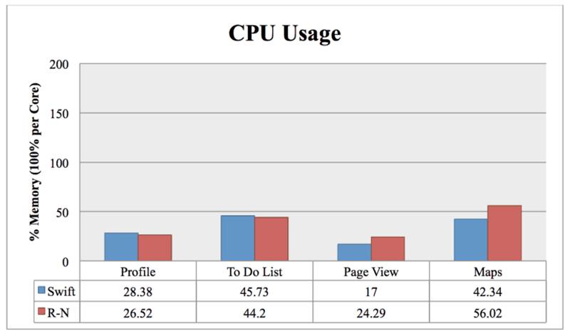 Hiệu suất sử dụng CPU Swift vs React Native