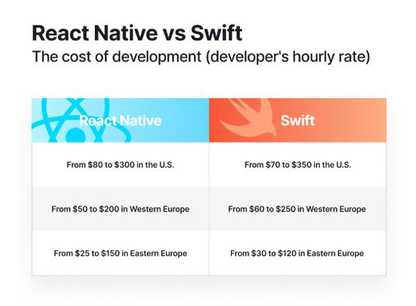 Giá thuê lập trình viên