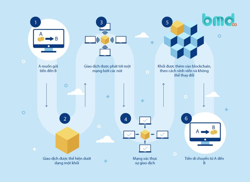 Nguyên lý làm việc của công nghệ Blockchain