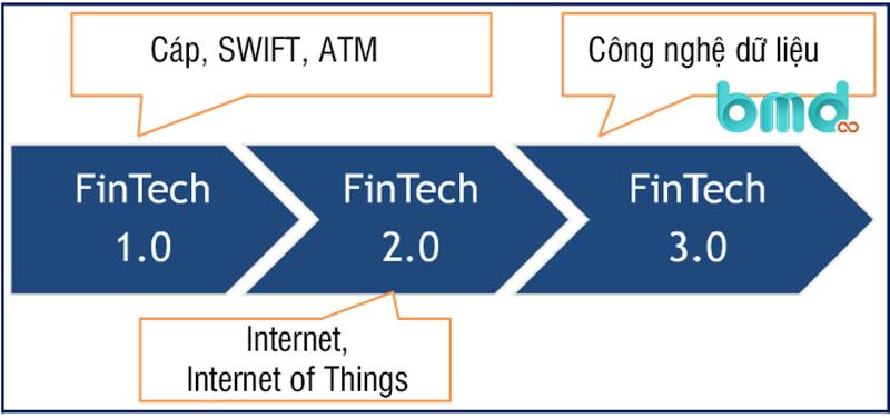 Sự phát triển của Fintech