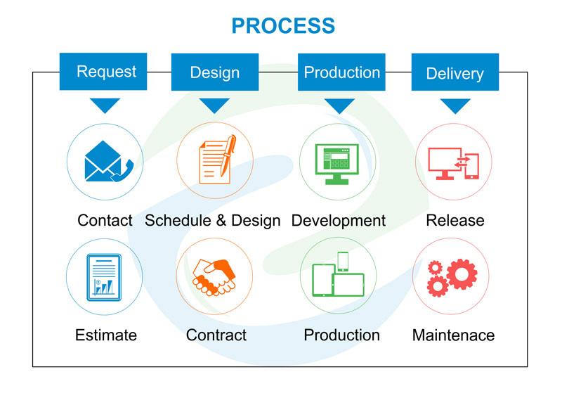 Quy trình gia công phần mềm tại BMD