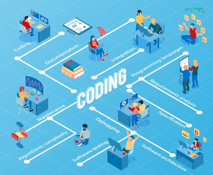 Bước lập trình của quy trình phát triển phần mềm