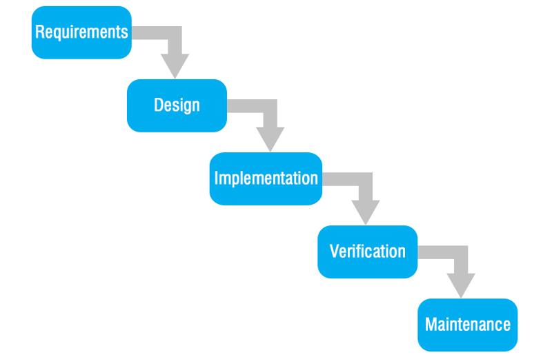 Quy trình phát triển phần mềm thác nước