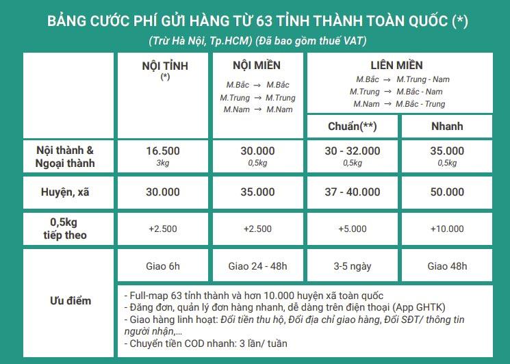 Bảng giá giao hàng tiết kiệm của 63 tỉnh thành