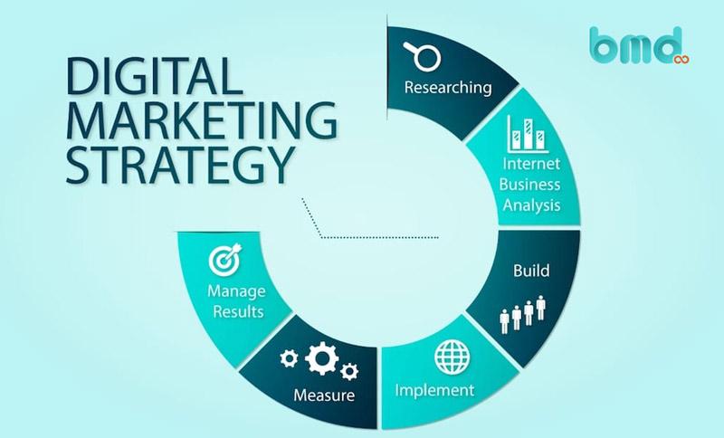 Chiến lược phát triển doanh nghiệp - Marketing